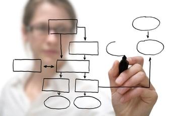 Linux Process Management Commands Know
