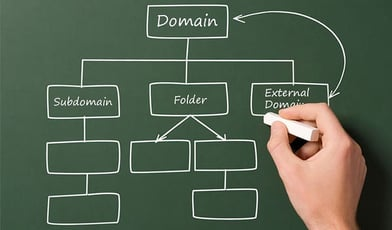 Create Subdomain Cpanel
