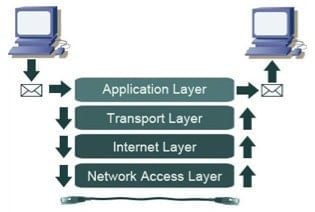 The Four Abstraction Layers Embedded in TCP/IP