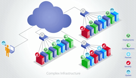Remsys Infrastructure Management Platform