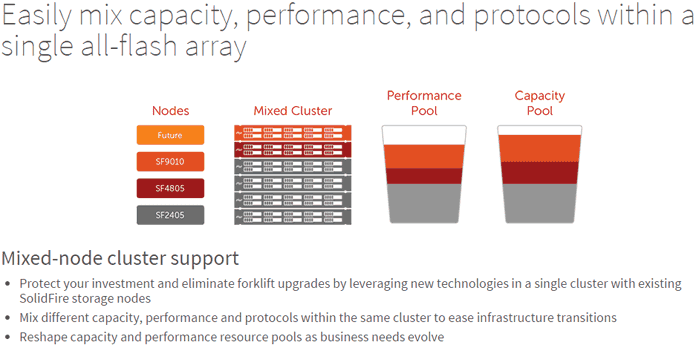 SolidFire mix capacity performance and protocols