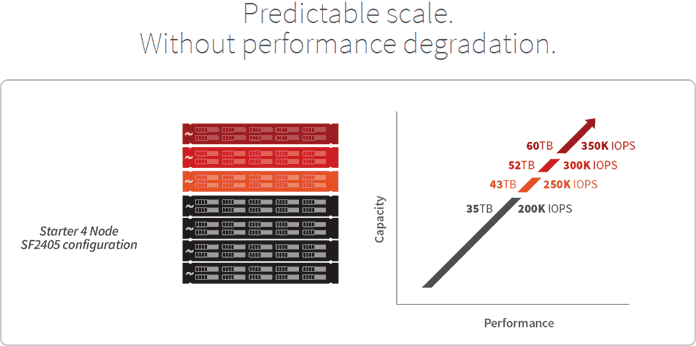 SolidFire predicatable scale without performance degradation