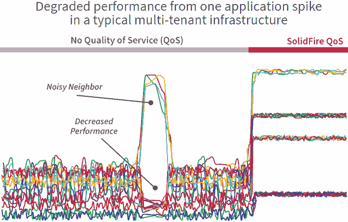 Traditional IO performance before SolidFire QOS
