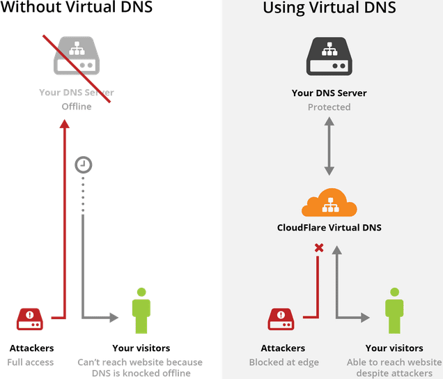CloudFlare Virtual DNS Improves Security