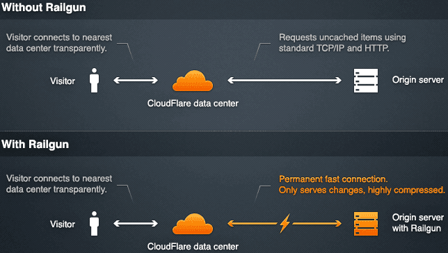 CloudFlare Without and With Railgun