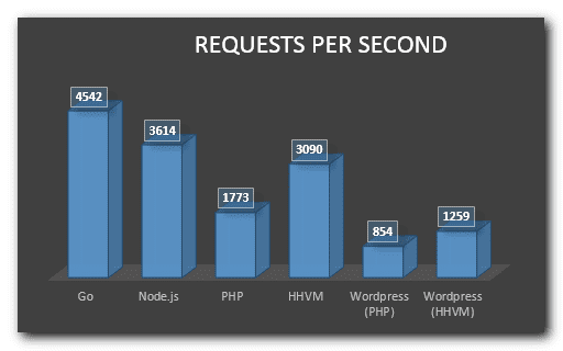 Node.js vs PHP Performance Requests Per Second