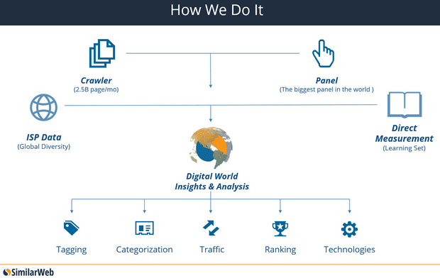 SimilarWeb How They Collect Data