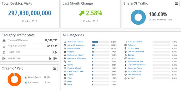 SimilarWeb PRO Industry Analysis