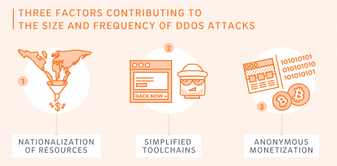 Akamai and Trustwave - 3 Factors Driving Concern of DDoS Attacks