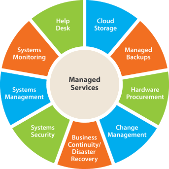 Graphic of components of managed services