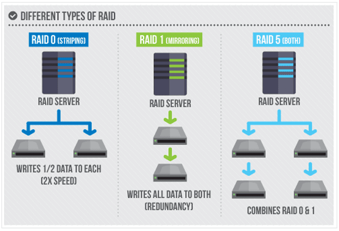 An outline of advanced hard drive configuration options with RAID technology