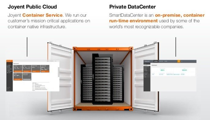 Graphic supporting Joyents public cloud and SmartDataCenter