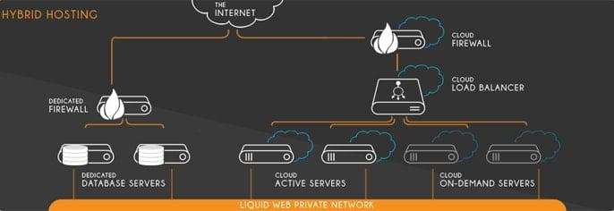 Graphic of Liquid Web's Hybrid Hosting Model