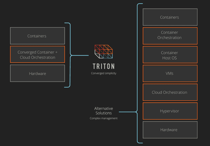 Graphic illustrating Triton's comprehensive CaaS solution