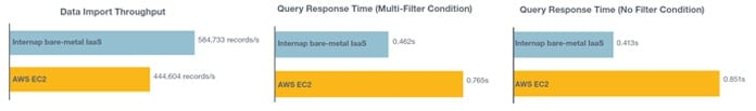 Bare-metal compared to AWS