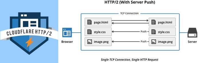 Graphic of how HTTP/2 with Server Push works