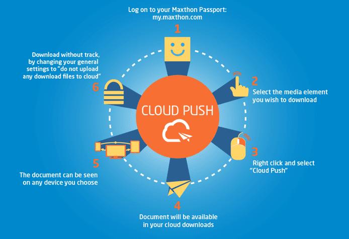 Maxthon Cloud Push Graphic