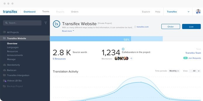 Screenshot of Transifex dashboard