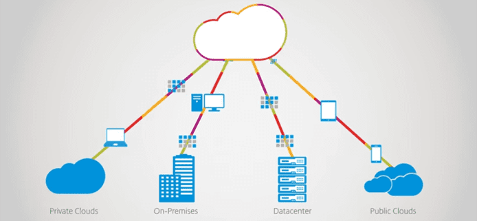 Screenshot of Citrix Cloud deployment options