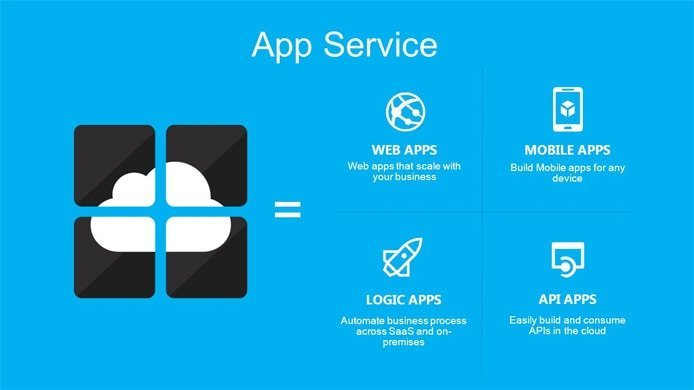 Graphic showing App Service functionality