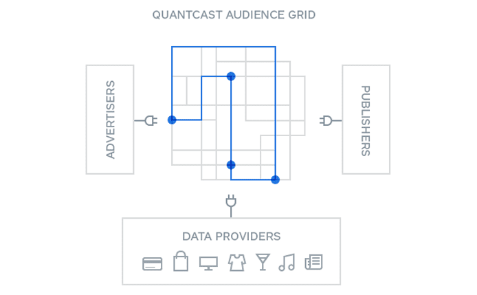 Illustration of how Quantcast Audience Grid works