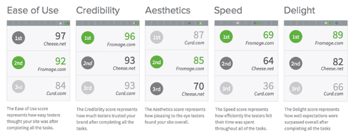 Screenshot of UserTesting benchmarking report