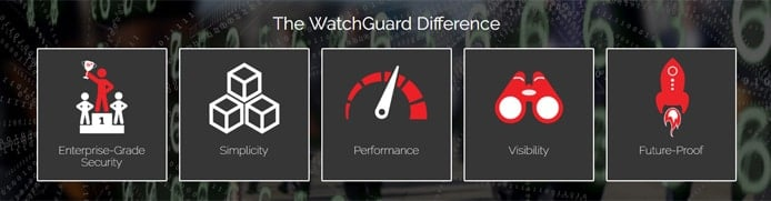 Graphic of WatchGuard features