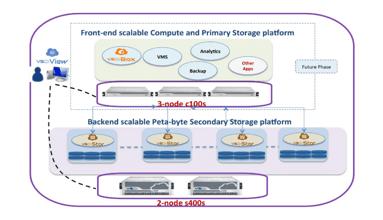 Graphic illustrating how VSkyCube's secondary storage platform works