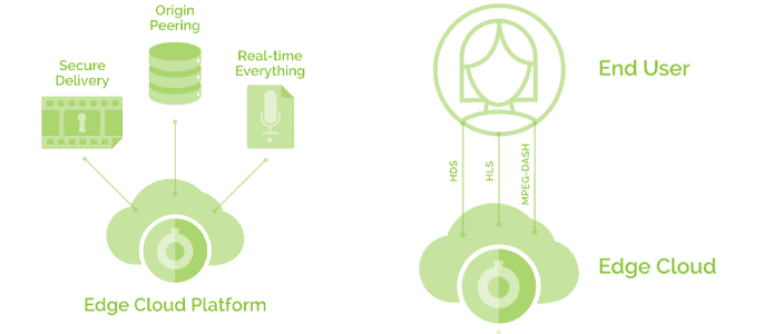 Graphic depicting how Fastly's platform delivers data