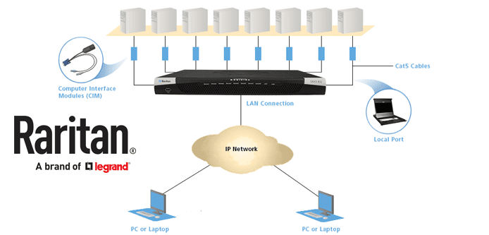 Graphic depicting how Raritan's KVM switches work
