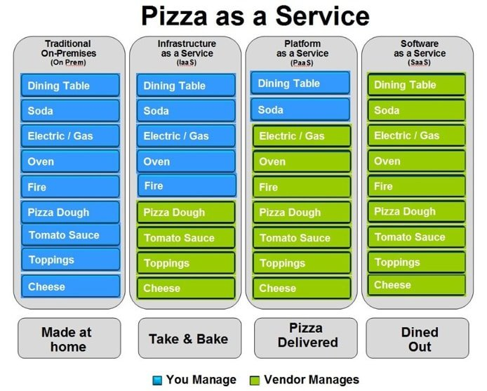 Graphic illustrating Pizza-as-a-Service analogy