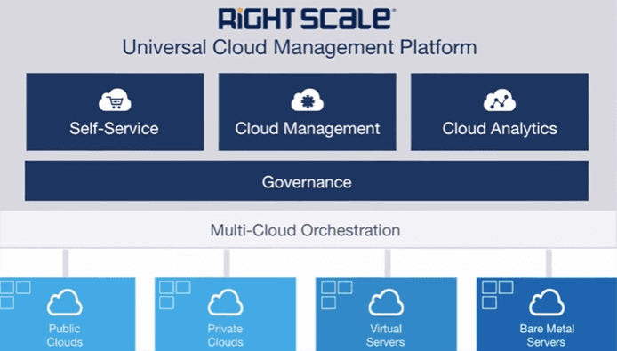 Screenshot of the RightScale Cloud Management Platform schematic