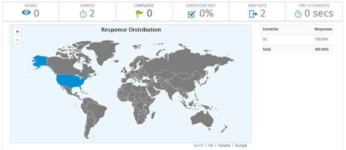 Screenshot of the Conversation Forms analytics dashboard
