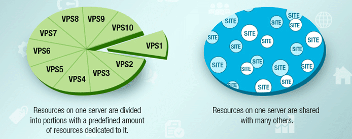 Shared vs VPS Hosting Graphic