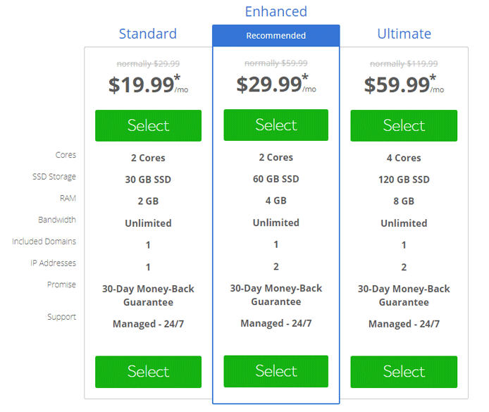 Bluehost VPS Pricing Tiers screenshot