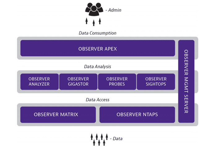 Graphic depicting how the Observer Platform works