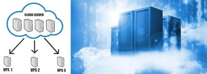 Graphic illustrating cloud hosting configurations with image of servers and clouds