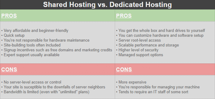 Pros & Cons for Shared vs. Dedicated Hosting