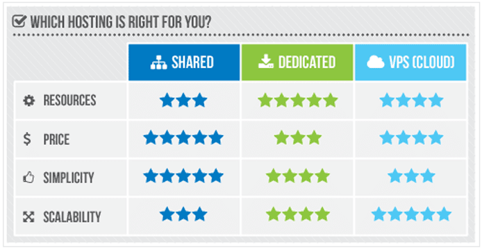 Chart comparing shared, dedicated, VPS, and cloud hosting