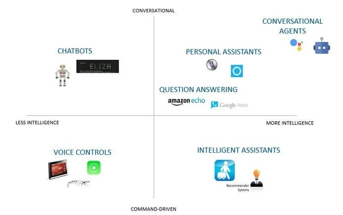 Chart showing the variety of intelligent and conversational technologies available