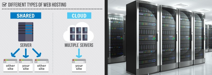 Infographic shows the concept of shared vs cloud hosting.