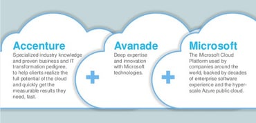 Screenshot of Avanade ecosystem with Microsoft and Accenture