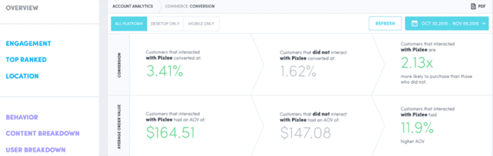 Screenshot of Pixlee's analytics dashboard