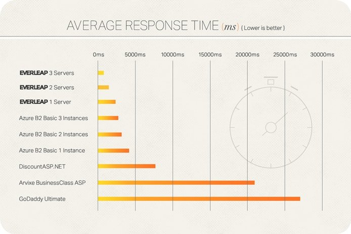 Chart illustrating average server response times