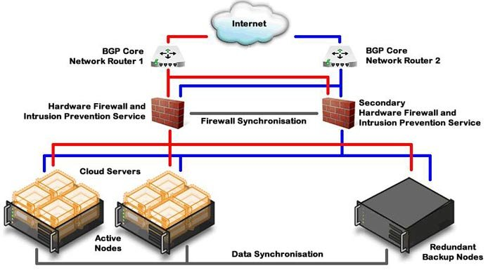 Screen shot of Web Wiz's dynamic datacenter architecture