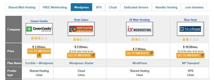Screenshot of WHTop listings