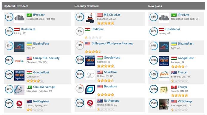 Screenshot of WHTop ratings