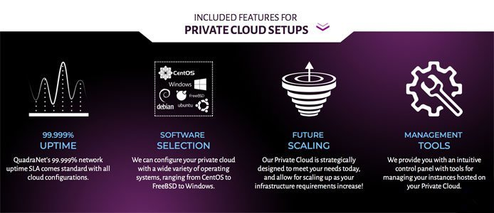 Graphic illustrating features included with private cloud setups.
