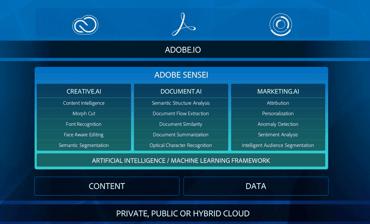 Screenshot of Adobe Sensei integrations