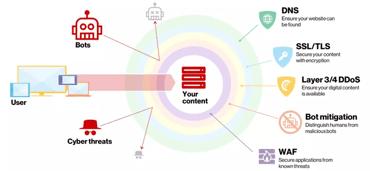 Graphic of Verizon Digital Media Services' CDN security